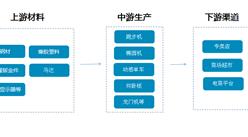 健身器材市场前景广阔,产业链/主要企业/品牌分析(附产业链全景图)