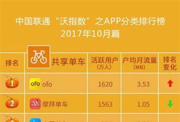 9月共享单车和地图导航格局分析:ofo小黄车和摩拜谁更强势?