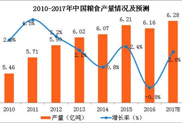 中國糧食再獲大豐收 2017年中國糧食產量將達1.2萬億斤以上