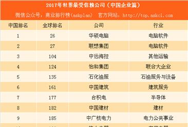 福布斯2017年世界最受信赖公司排行榜:17家中国公司上榜(附榜单)