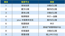 2017年最诚信房屋租赁平台排行榜 TOP10:自如友家成最诚信房屋租赁平台