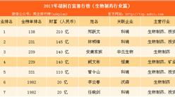 2017年胡润中国百富榜:生物制药行业上榜富豪排名(附榜单)