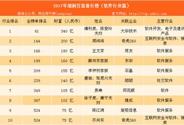 2017年胡润中国软件行业百富榜:360周鸿祎仅排名第二(附榜单)