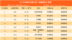 2017年胡润中国机械制造百富榜:何亚民家族等18名富豪上榜(附榜单)