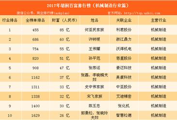 2017年胡潤中國機械制造百富榜:何亞民家族等18名富豪上榜(附榜單)
