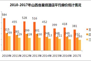 2017年山西省星级酒店经营数据分析(附图表)
