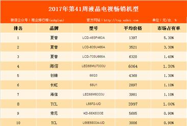 国庆期间彩电畅销机型排行榜分析:夏普品牌液晶电视最畅销!
