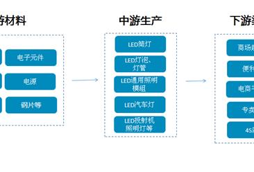 LED照明將成為全球經濟發展熱點行業 產業鏈/主要企業分析(附產業鏈全景圖)