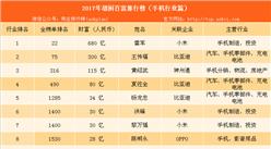 2017年胡润中国百富榜:手机行业有10名富豪上榜(附榜单)