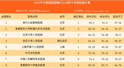 最佳心内科医院:2016年最具影响力心内科专业医院百强榜(附榜单)
