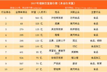2017年胡润中国食品行业百富榜:周黑鸭老板财富远超煌上煌(附榜单)