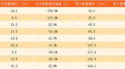 2017年9月首創置業銷售簡報:9月銷售金額同比減少46%(附圖表)