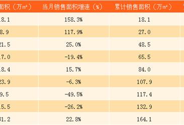 2017年9月首创置业销售简报:9月销售金额同比减少46%(附图表)