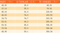 2017年9月旭輝控股銷售簡報:前三季度銷售金額689.2億(附圖表)