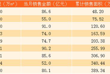 2017年9月旭辉控股销售简报:前三季度销售金额689.2亿(附图表)