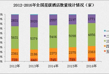 全国星级酒店历年经营数据统计分析:平均房价出现下跌态势   出租率有所回升(附图表)