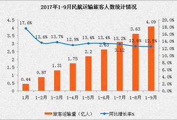 2017年1-9月民航运输数据分析:旅客运输量4.09亿 同比增长12.5%(附图表)