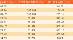 2017年9月招商蛇口銷售簡報:9月銷售金額同比增加52%(附圖表)
