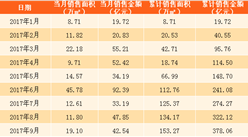2017年9月中國金茂銷售簡報:前9個月銷售額378億 完成銷售目標的65%(附圖表)
