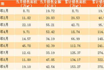 2017年9月中国金茂销售简报:前9个月销售额378亿 完成销售目标的65%(附图表)