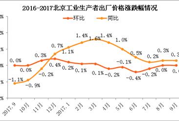 2017年9月北京PPI指数情况分析:涨幅与上月持平(附图表)