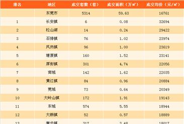 2017年9月东莞各镇房价排名:房价超2万的镇比上月多3个(图图表)