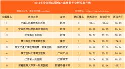 最佳血液科医院:2016年最具影响力血液科专业医院百强榜(附榜单)
