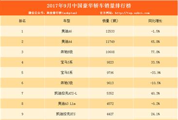 2017年9月豪华轿车销量排名:奥迪A6/奥迪A4包揽一二位(附排名)