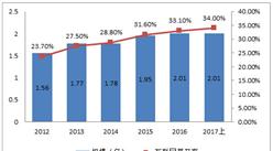 农村网民规模持续增长 东部地区互联网普及率最高