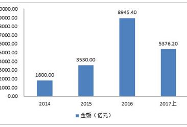 2017年中国农村电商发展规模及趋势分析(图表)