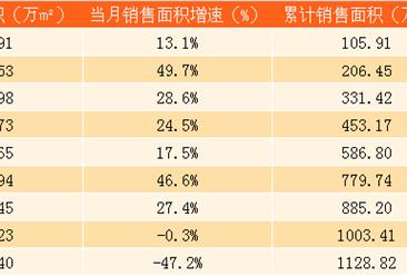 2017年9月中国海外发展销售简报:前三季度销售金额超1800亿(附图表)