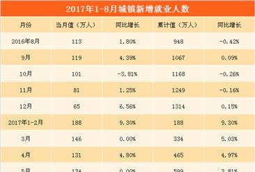 2017年1-8月全国就业情况分析:就业形势向好发展    城镇新增就业人数377万(附图表)
