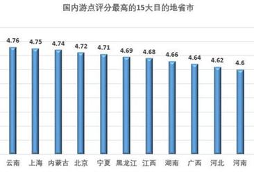 《国庆旅游者点评报告》发布 全国各省市游客满意度排行榜大曝光 (附报告全文)