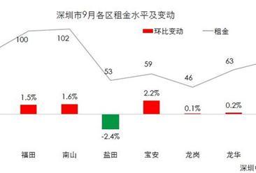 2017年9月深圳租房大数据:宝安租金环比涨幅最大(附图表)