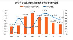 2017年1-8月上海市星级酒店经营数据分析:酒店房价连续四月下降  跌至674.33元(附图表)
