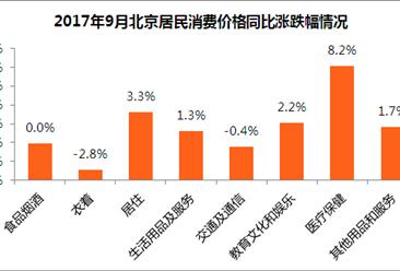 2017年9月北京居民消费价格CPI同比上涨1.6% 涨幅回落(解读)