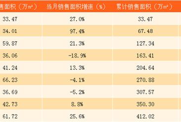 2017年9月世贸房地产销售简报:前三季度销售额同比增长34%