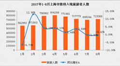 2017年1-8月上海市出入境旅游数据分析:入境游客421.57万人(附图表)