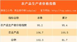 2017年前三季度北京市农产品生产者价格同比下降4.6%