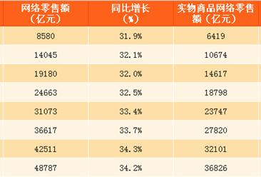 2017年1-9月中国网络零售额数据分析:网络零售额同比增长34.2%(附图表)