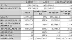 2017年前三季度天虹商場實現營收129.39億 同比增長4.71%