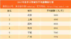 2017年秋季主要城市平均薪酬排行榜:广州薪酬再次被超越(附完整榜单)