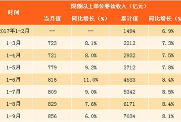 2017年1-9月中國餐飲數據分析:餐飲收入同比增長11%(附圖表)