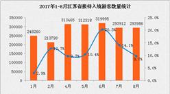 2017年1-8月江苏省入境旅游数据分析:入境人数同比增长11.3% (附图表)