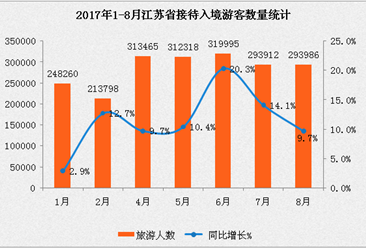2017年1-8月江苏省入境旅游数据分析:入境人数同比增长11.3% (附图表)