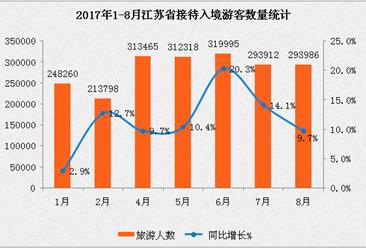 2017年1-8月江蘇省入境旅游數據分析:入境人數同比增長11.3% (附圖表)
