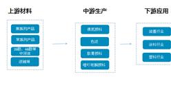 有机颜料产业链/主要企业分析(附产业链全景图)