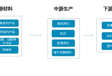 有機顏料產業鏈/主要企業分析(附產業鏈全景圖)