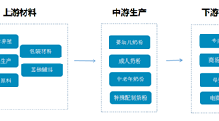奶粉行业产业链及企业盘点  2017年中国奶粉产量将近150万吨  (附产业链全景图)