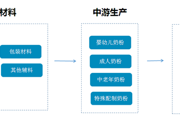 奶粉行業產業鏈及企業盤點  2017年中國奶粉產量將近150萬噸  (附產業鏈全景圖)
